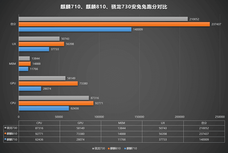 Benchmark scores versus Kirin 710 and Snapdragon 730