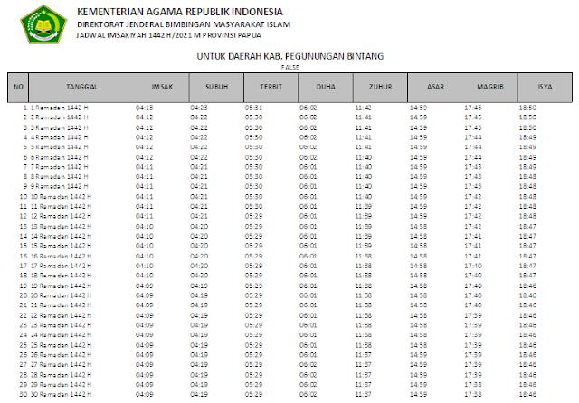 Jadwal Imsakiyah Ramadhan 1442 H Kabupaten Pegunungan Bintang, Provinsi Papua