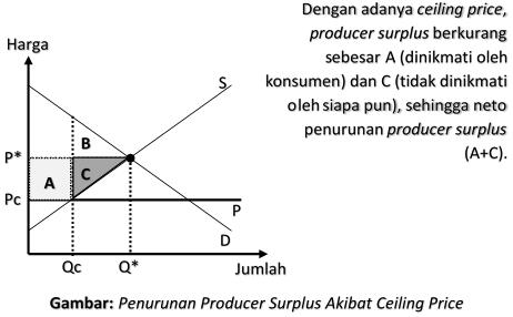 Penurunan Producer Surplus Akibat Ceiling Price