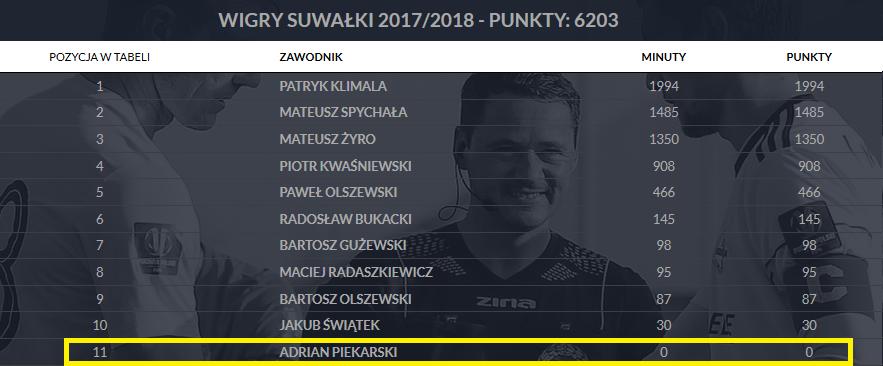Bilans piłkarzy Wigier Suwałki z sezonu 2017/18 [aktualizacja: 08.11.2018], fot. PZPN