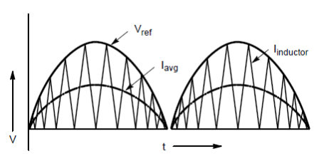 PFC current shaping circuitry