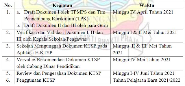 Waktu Penyusunan KTSP dan Pengesahan Dokumen KTSP TA 2021-2022
