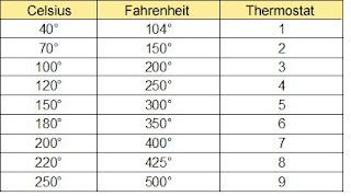 Équivalence thermostat et degrés pour cuisson