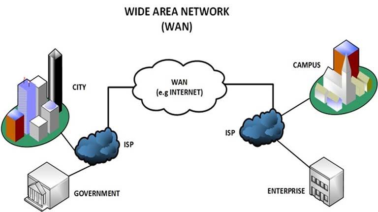Apa Itu Jaringan Komputer? Dan Apa Saja Jenis Jaringan ...