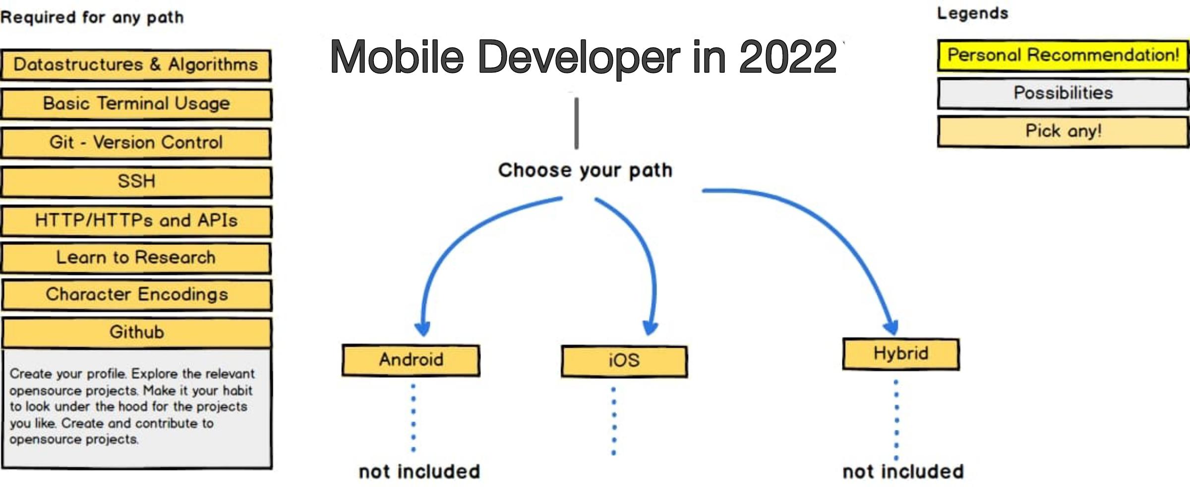 Mobile Developer Roadmap 2022