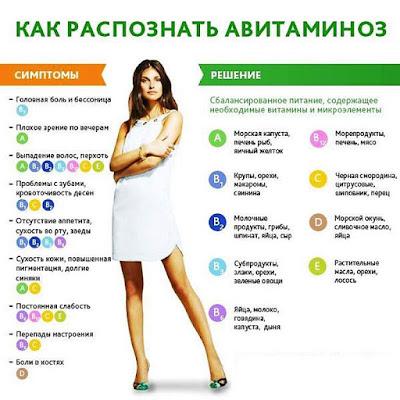 http://video-time.ru/posts/645-chto-takoe-avitaminoz-s-chem-ego-edjat.html