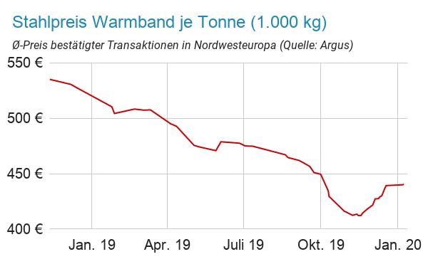Stahlpreis Entwicklung Warmband von Januar 2019 bis Januar 2020