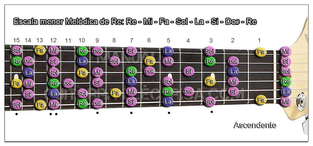 Escala Guitarra menor Melódica (Re - D) Zurdo