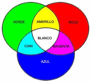 Colores secundarios y primarios