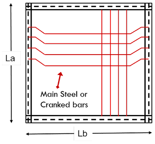 Difference between One way slab and Two way slab
