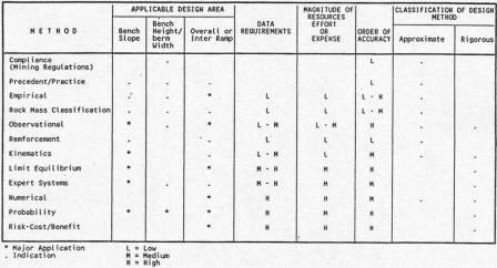 Gambar 1. Perbandingan Metoda Rancangan Lereng