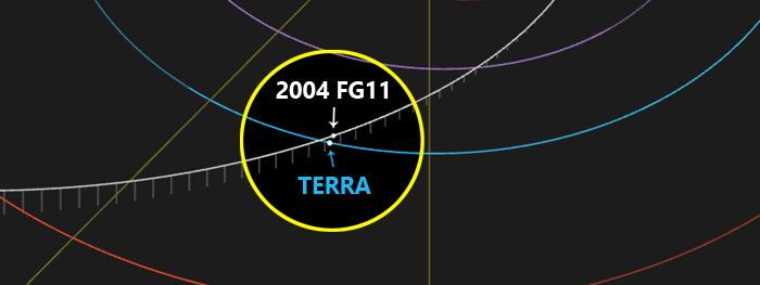 asteroide 2004 FG11