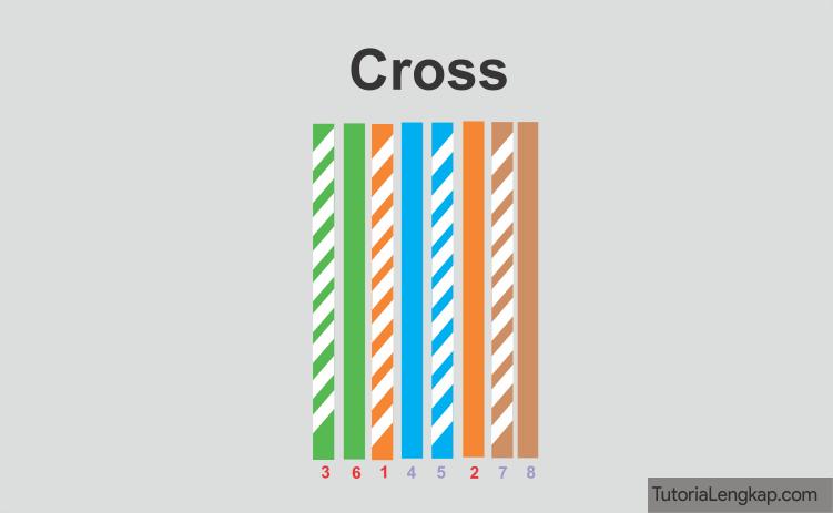 Tutorial Lengkap Cara Membuat Rangkaian Kabel Lan Straight dan Cross Tutorial Lengkap Tutorial Membuat Rangkaian Kabel Lan Straight dan Cross