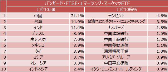 バンガード・FTSE・エマージング・マーケッツETF組入上位10ヵ国と上位10銘柄