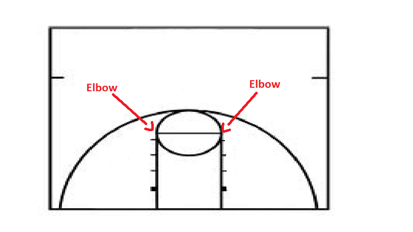 Basketball Plays for Youth: Parts of a Basketball Court