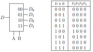 Gambar 2.25: Diagram blok dan tabel kebenaran untuk DEMUX 1-ke-4