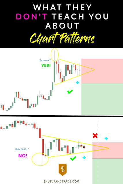 What They Don't Teach You About Chart Patterns