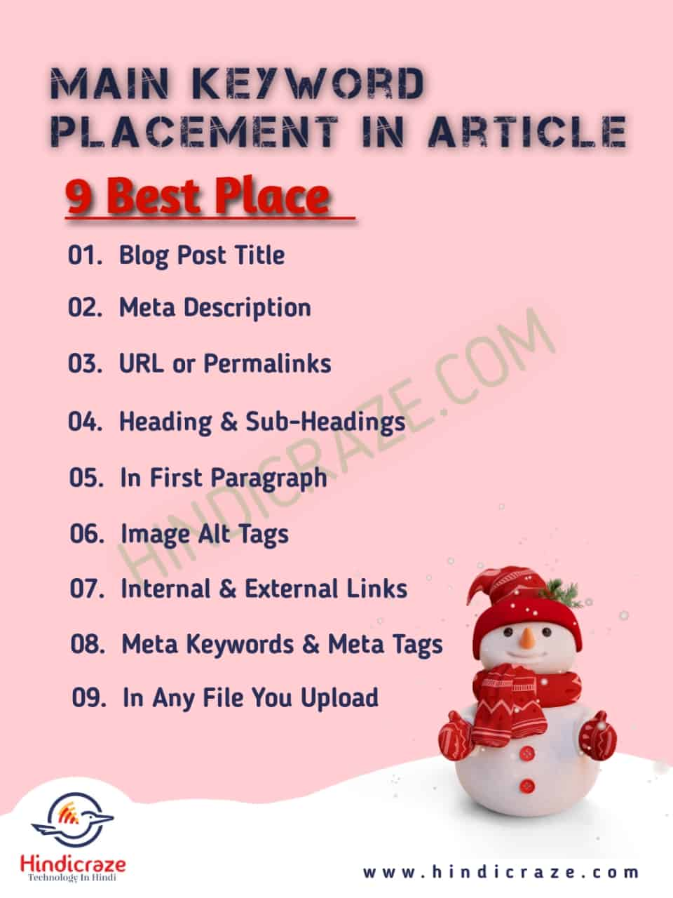 Keyword Placement in blog post in hindi