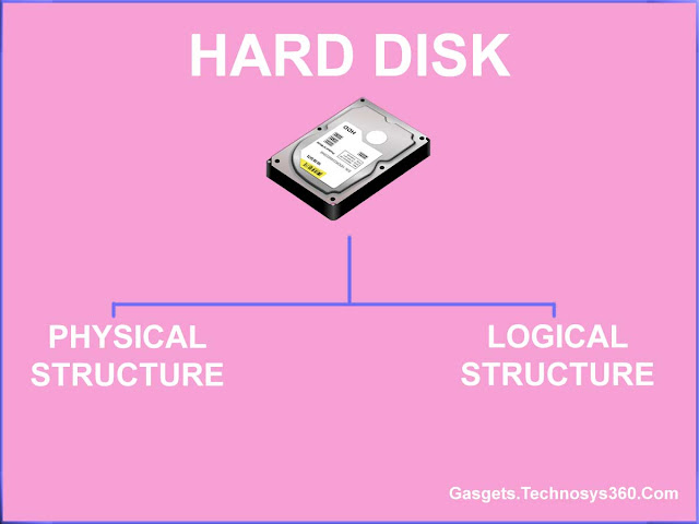 Hard Disk Structure - Physical and Logical