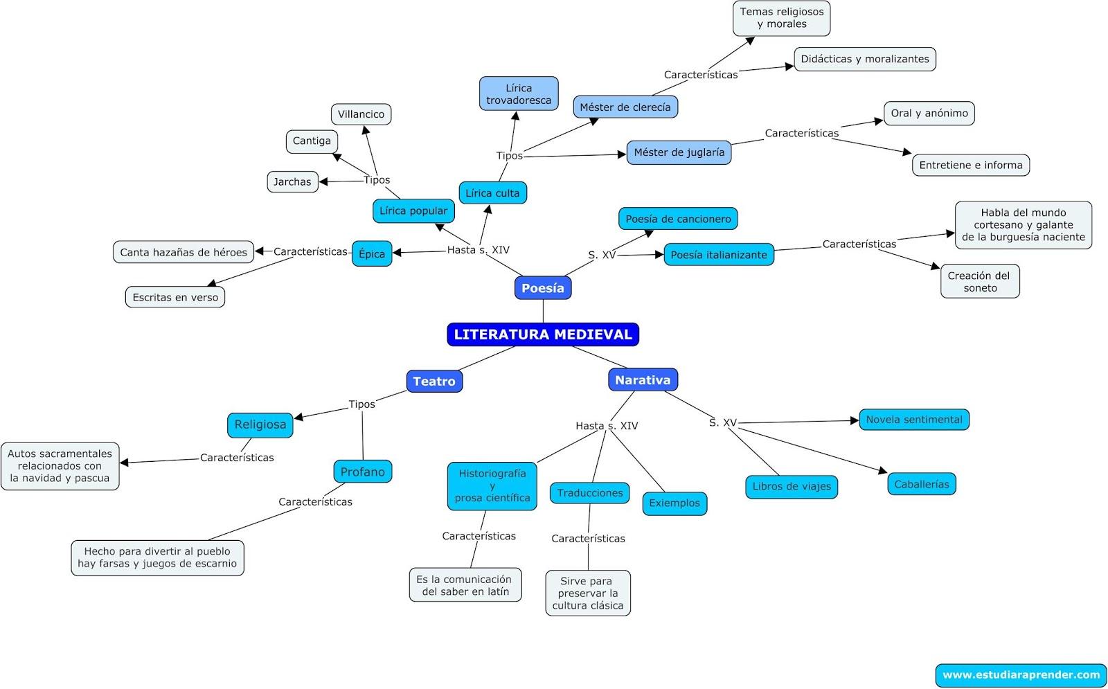 literatura medieval mapa conceptual