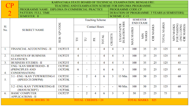 2nd SEMESTER DIPLOMA COMMERCIAL PRACTICE SYLLABUS