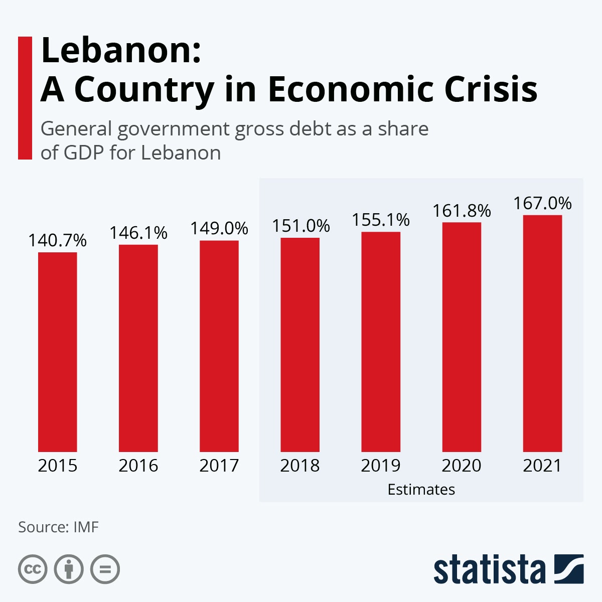 Lebanon: A Country in Economic Crisis #infographic
