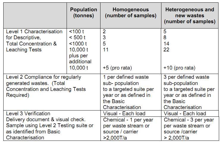 Sample Frequency for WAC Testing