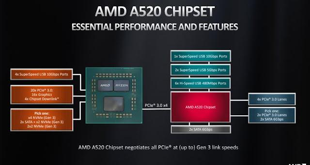 AMD+a520+chipset