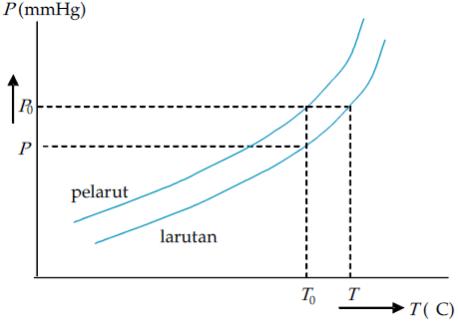 Kenaikan titik didih larutan nonelektrolit kenaikan titik didih hanya tergantung pada jenis pelarut dan molaritas larutan tidak tergantung pada jenis zat terlarut untuk larutan encer hubungan ccuart Images