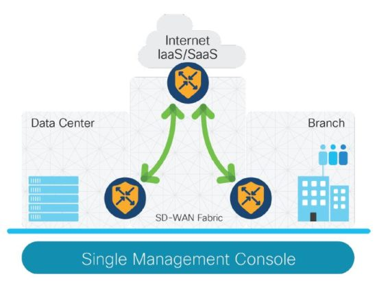 Cisco SD-WAN, Cisco Study Materials, Cisco Learning, Cisco Certifications, Cisco Tutorials and Materials