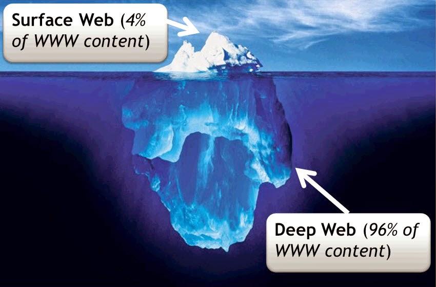 Deep Web e sua configuração