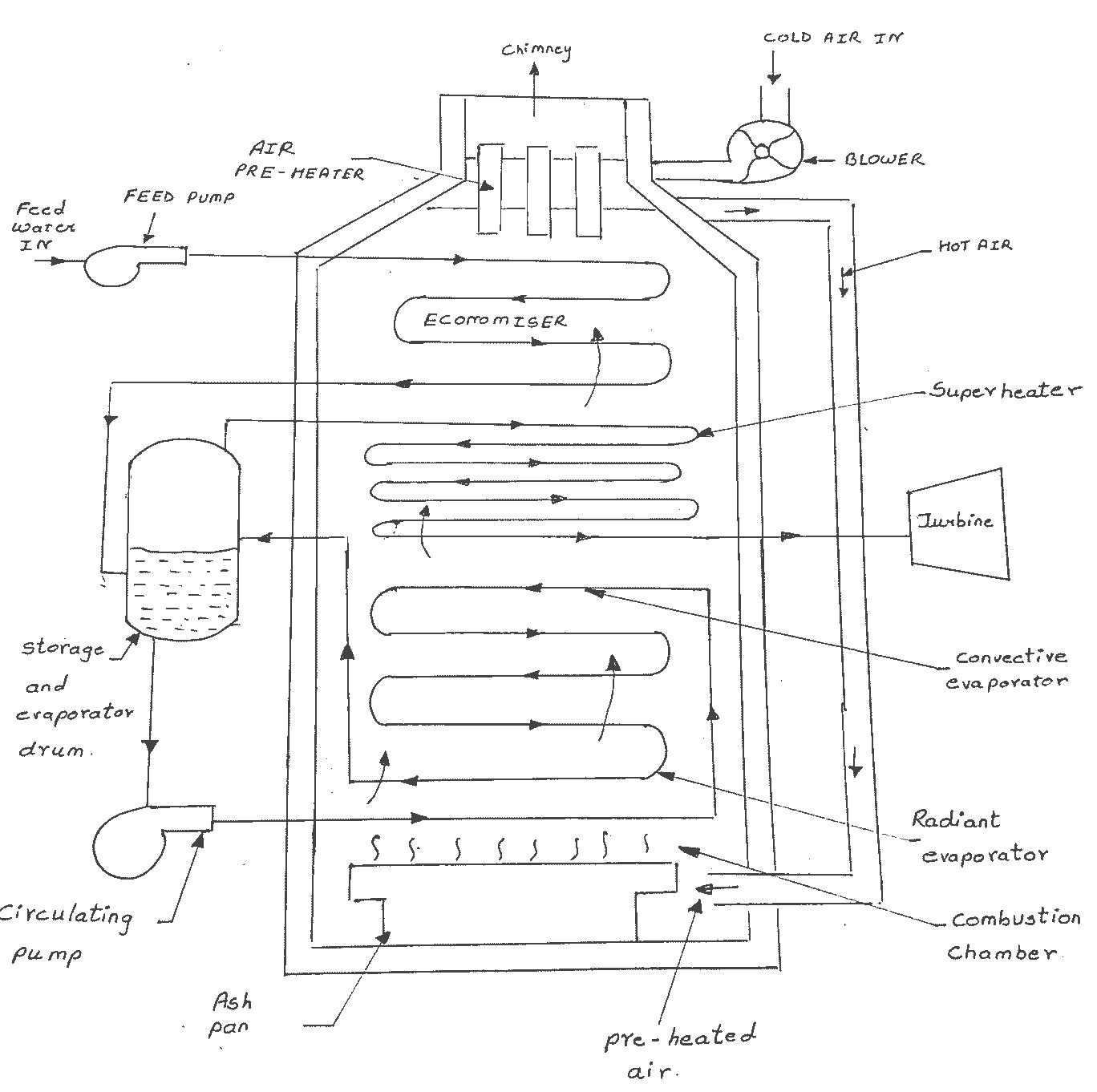 Lamont boiler diagram