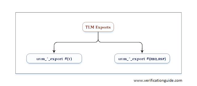 UVM TLM Exports