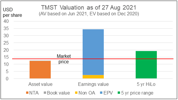 TMST valuation