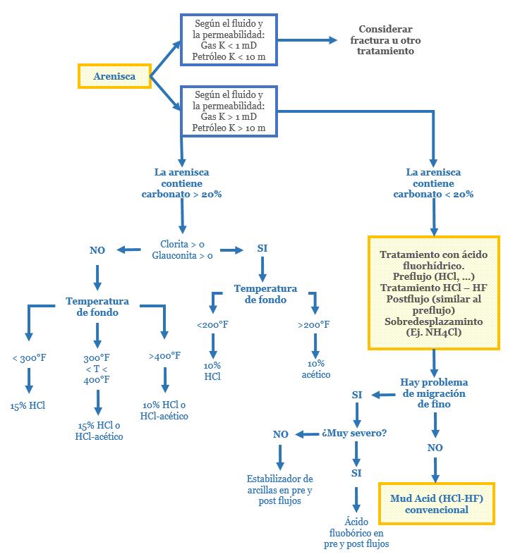 Acidificación en yacimientos de areniscas árbol decisión estimulación