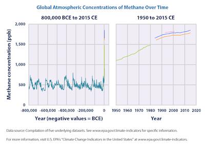 CH4 concentratie in de laatste 800.000 jaar