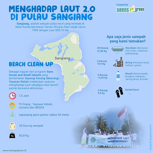 Infografis Sampah di Pulau Sangiang