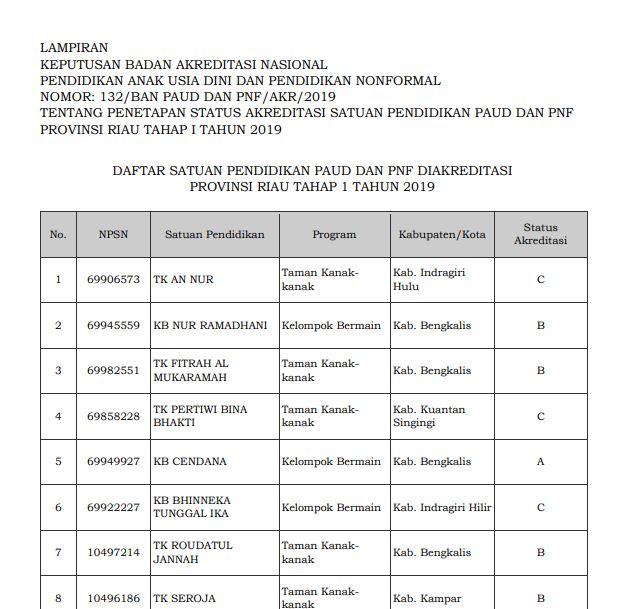 Hasil Akreditasi PAUD Provinsi Riau 2019