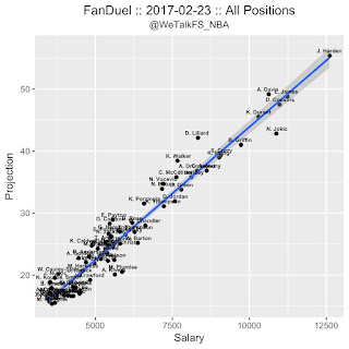 FanDuel NBA DFS Projections 2/23