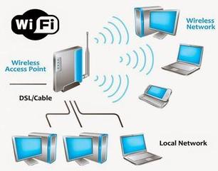 wifi full form | wifi History