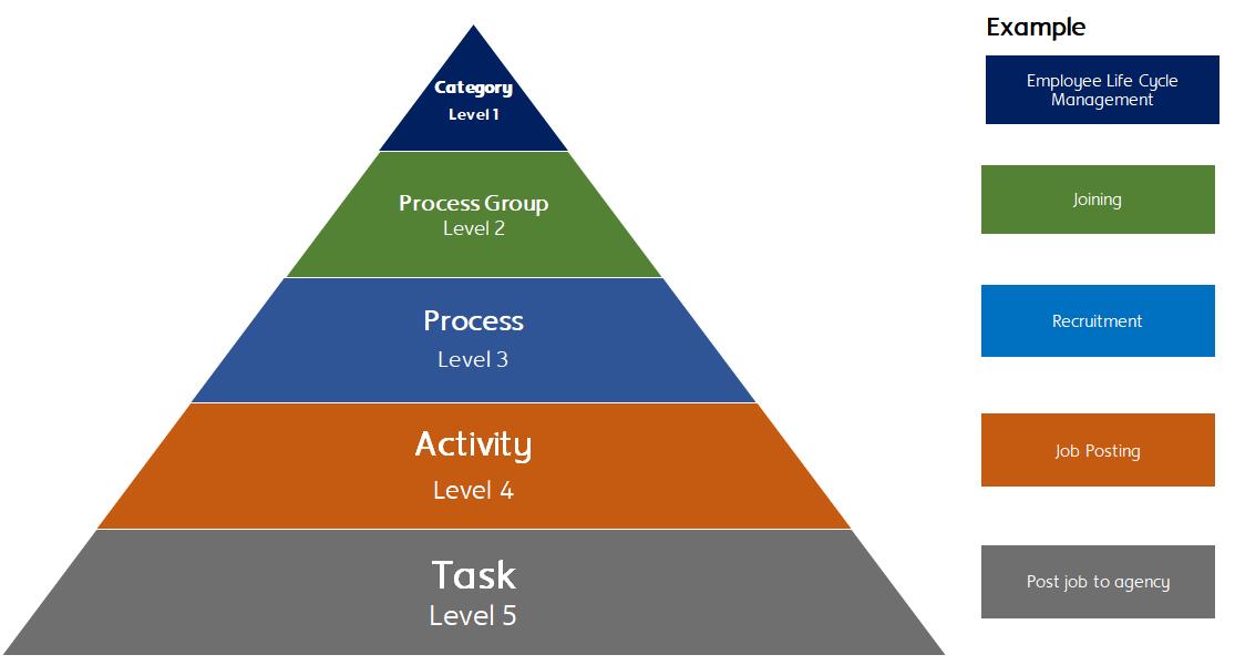 HR Process Framework