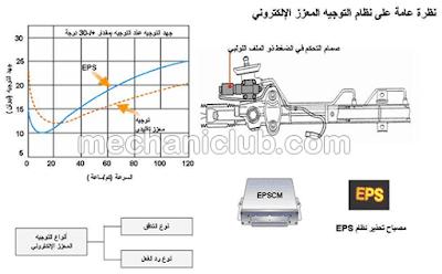 تحميل كتاب شرح نظام التوجيه المعزز الكهربائي ( PDF ( EPS