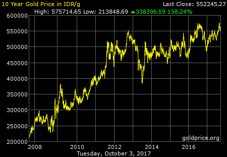 investasi emas, investasi emas bagi pemula, harga emas hari ini