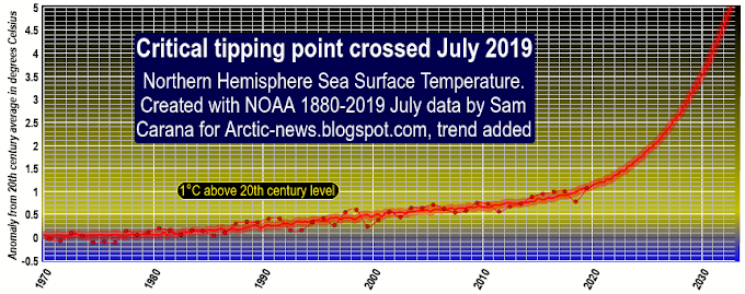 Critical Tipping Point Crossed In July 2019