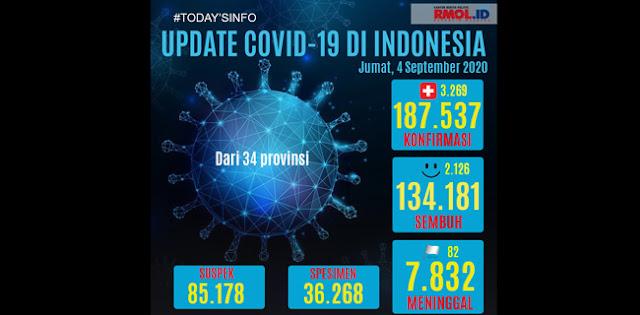 Tambahan Kasus Positif Corona Tembus 3 Ribu Lagi, Totalnya Sekarang Menjadi 187.537 Kasus