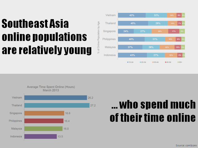 Southeast Asia online population are young
