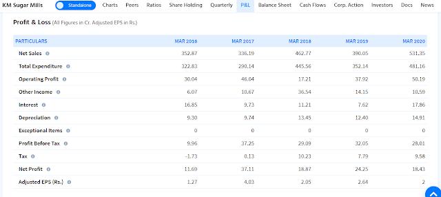 K M Sugar Mills Ltd Annual Result Analysis