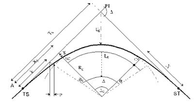 Gambar Tikungan Spiral Circle Spiral