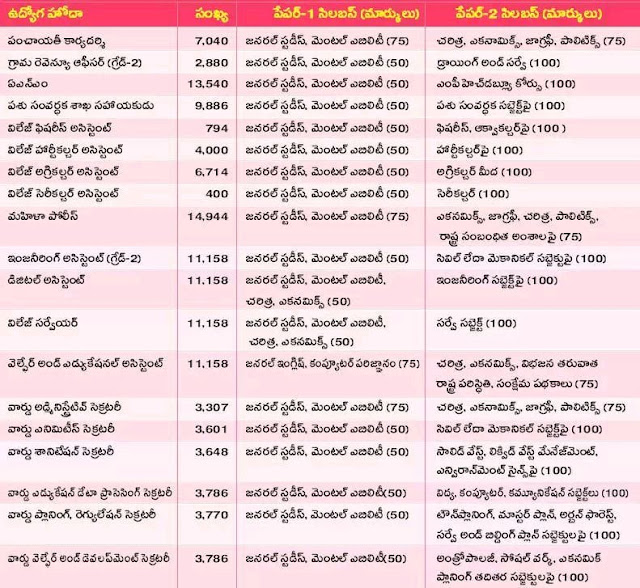 Grama Sachivalayam Jobs Syllabus, Exam Pattern 2019, Selection Process in Telugu