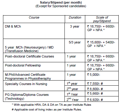 SCTIMST Trivandrum - DM MCh PhD Post Doctoral Courses 2015
